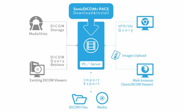 SonicDICOM PACS 3 0 0 51 Free Download - PC Wonderland