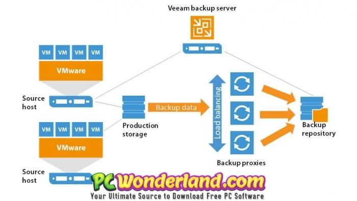 Veeam Backup & Replication 9 Free Download - PC Wonderland